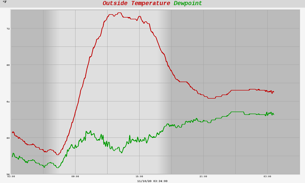 Air temperature and dewpoint temperature